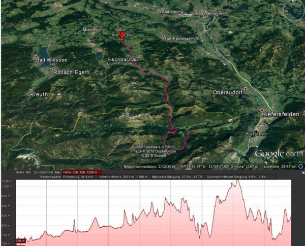 Projektentwicklung Weitwandern Fischbachau-Bayrischzell-Thiersee